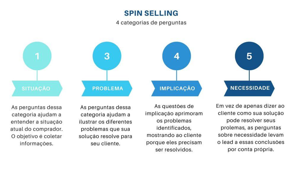Como lidar com leads e gatekeepers não receptivos - SPIN Selling