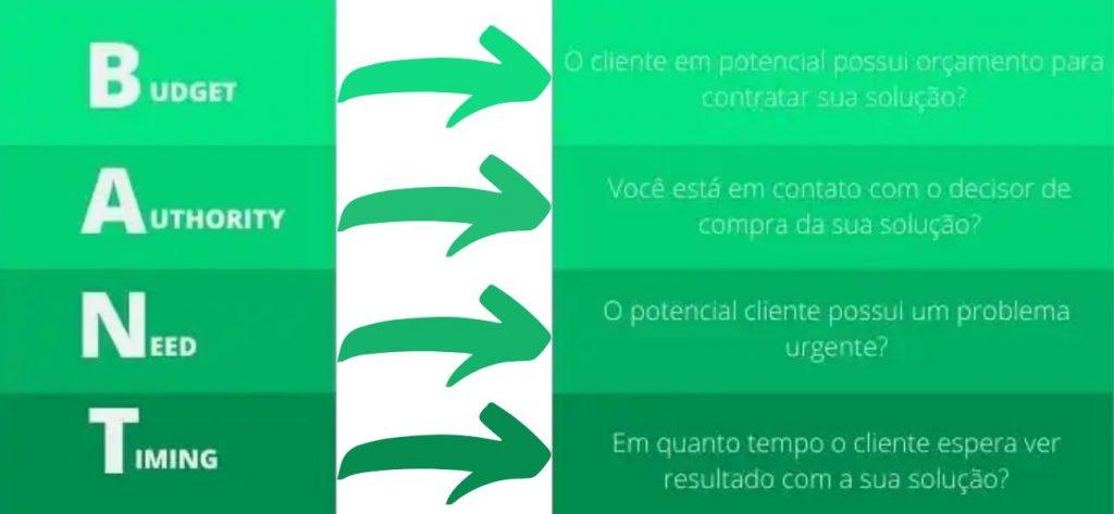 Ciclo de vendas - use o método de qualificação BANT
