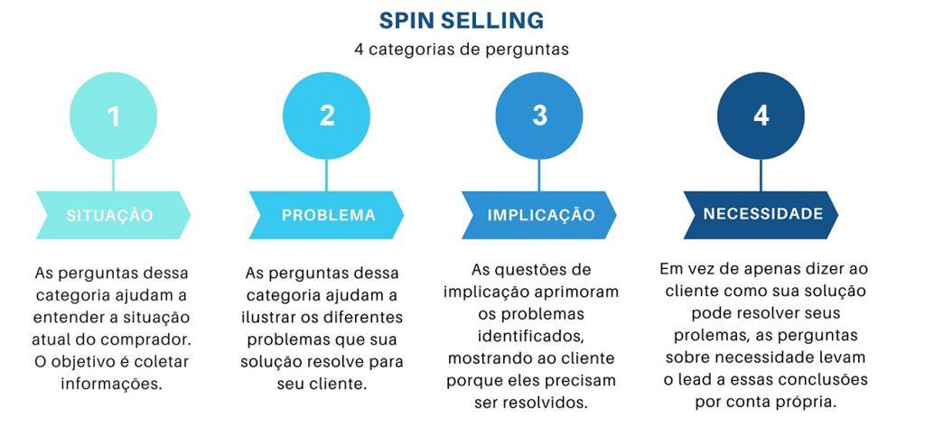Como contornar objeções em vendas Spin Selling