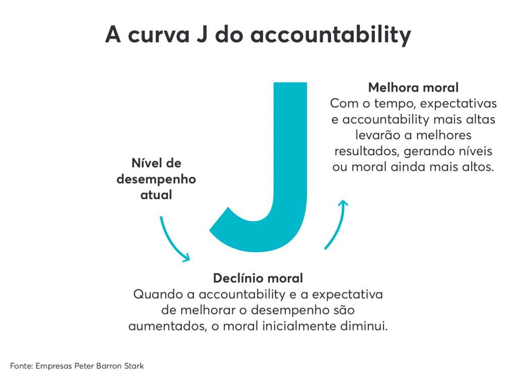 A curva em J da accountability