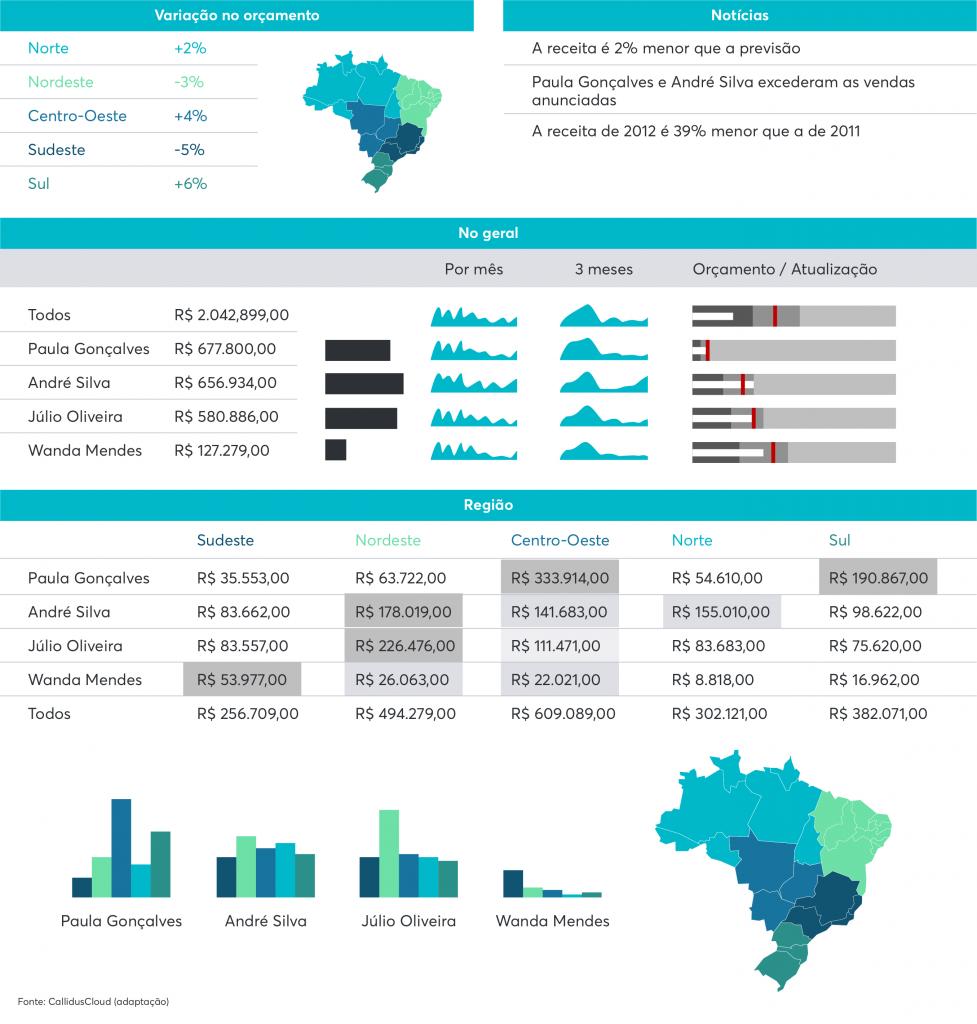 Exemplo de dashboard para estimular a competitividade saudável em sua empresa e desenvolver o accountability