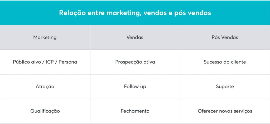 Relação entre marketing, vendas e pós vendas em relação aos leads