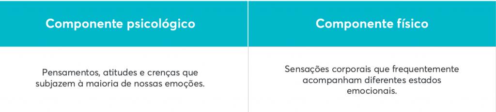 Tabela com os componentes físicos e psicológicos que acompanham a autoconsciência - um dos pilares da inteligência emocional